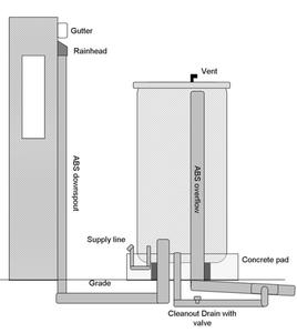 Bottom feed cistern design diagram